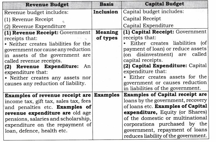NCERT Solutions for Class 12 Macro Economics Government Budget and the Economy SAQ Q5