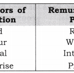 NCERT Solutions for Class 12 Macro Economics Introduction to Macroeconomics and its Concepts Q2