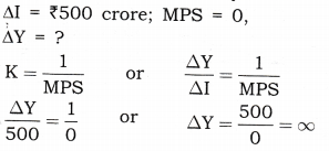 NCERT Solutions for Class 12 Macro Economics National Income Determination and Multiplier HOTS Q3