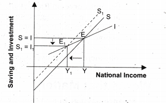 NCERT Solutions for Class 12 Macro Economics National Income Determination and Multiplier Q2