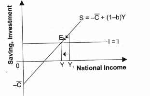 NCERT Solutions for Class 12 Macro Economics National Income Determination and Multiplier SAQ Q3