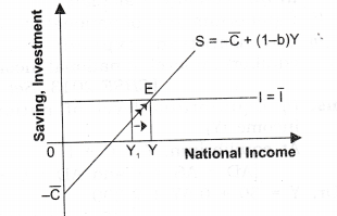NCERT Solutions for Class 12 Macro Economics National Income Determination and Multiplier SAQ Q4
