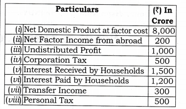 NCERT Solutions for Class 12 Macro Economics National Income and Related Aggregates Q7