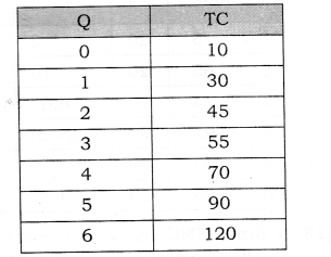 NCERT Solutions for Class 12 Micro Economics Cost Q11
