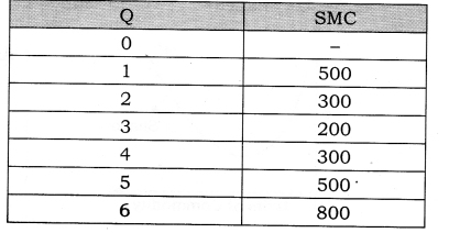 NCERT Solutions for Class 12 Micro Economics Cost Q13