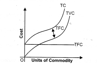 NCERT Solutions for Class 12 Micro Economics Cost Q2