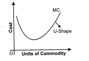 NCERT Solutions for Class 12 Micro Economics Cost Q9