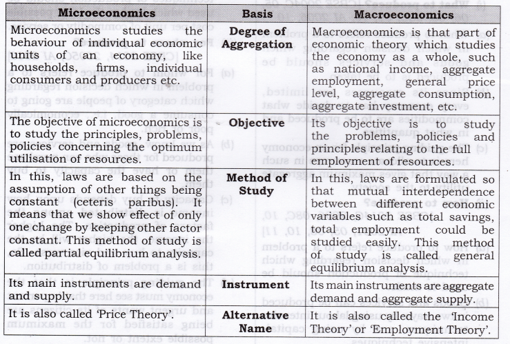 NCERT Solutions for Class 12 Micro Economics Introduction to Economics Q8