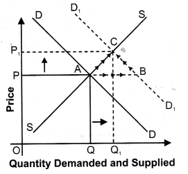 NCERT Solutions for Class 12 Micro Economics Market Equilibrium with Simple Applications ABQs Q1.1