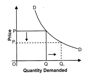 NCERT Solutions for Class 12 Micro Economics Market Equilibrium with Simple Applications ABQs Q1