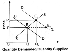 NCERT Solutions for Class 12 Micro Economics Market Equilibrium with Simple Applications ABQs Q2