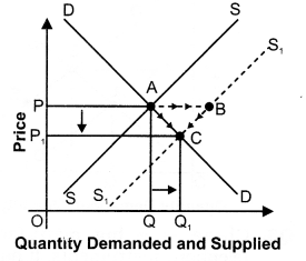 NCERT Solutions for Class 12 Micro Economics Market Equilibrium with Simple Applications ABQs Q3