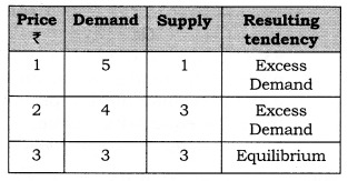 NCERT Solutions for Class 12 Micro Economics Market Equilibrium with Simple Applications LAQ Q1.1