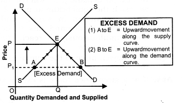 NCERT Solutions for Class 12 Micro Economics Market Equilibrium with Simple Applications LAQ Q1