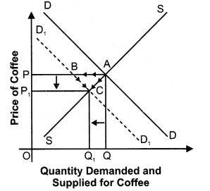 NCERT Solutions for Class 12 Micro Economics Market Equilibrium with Simple Applications LAQ Q10