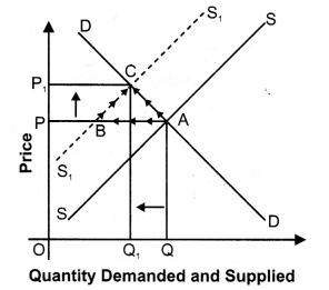 NCERT Solutions for Class 12 Micro Economics Market Equilibrium with Simple Applications LAQ Q11.1