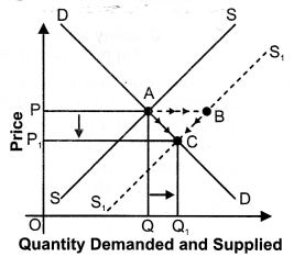 NCERT Solutions for Class 12 Micro Economics Market Equilibrium with Simple Applications LAQ Q11