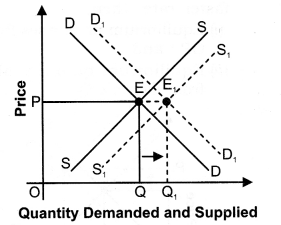 NCERT Solutions for Class 12 Micro Economics Market Equilibrium with Simple Applications LAQ Q12