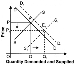 NCERT Solutions for Class 12 Micro Economics Market Equilibrium with Simple Applications LAQ Q14.1