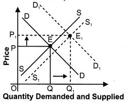 NCERT Solutions for Class 12 Micro Economics Market Equilibrium with Simple Applications LAQ Q14.2
