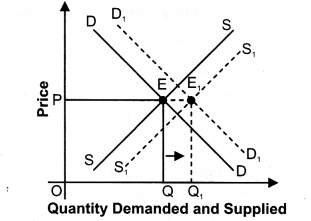 NCERT Solutions for Class 12 Micro Economics Market Equilibrium with Simple Applications LAQ Q14
