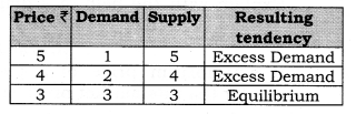 NCERT Solutions for Class 12 Micro Economics Market Equilibrium with Simple Applications LAQ Q2.1