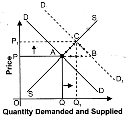 NCERT Solutions for Class 12 Micro Economics Market Equilibrium with Simple Applications LAQ Q3