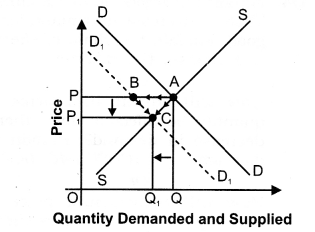 NCERT Solutions for Class 12 Micro Economics Market Equilibrium with Simple Applications LAQ Q4