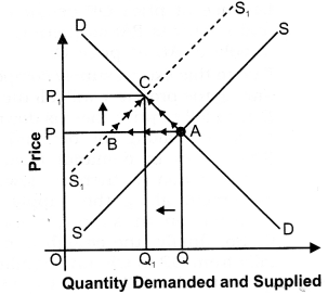 NCERT Solutions for Class 12 Micro Economics Market Equilibrium with Simple Applications LAQ Q6