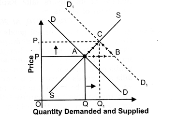 NCERT Solutions for Class 12 Micro Economics Market Equilibrium with Simple Applications LAQ Q7