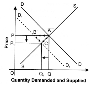 NCERT Solutions for Class 12 Micro Economics Market Equilibrium with Simple Applications LAQ Q8