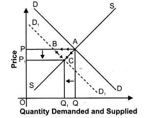 NCERT Solutions for Class 12 Micro Economics Market Equilibrium with Simple Applications LAQ Q9