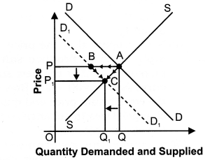 NCERT Solutions for Class 12 Micro Economics Market Equilibrium with Simple Applications Q6