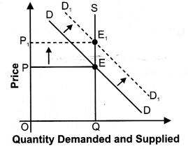 NCERT Solutions for Class 12 Micro Economics Market Equilibrium with Simple Applications SAQ Q2.1