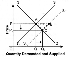 NCERT Solutions for Class 12 Micro Economics Market Equilibrium with Simple Applications VBQs Q6