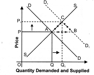 NCERT Solutions for Class 12 Micro Economics Market Equilibrium with Simple Applications VBQs Q8