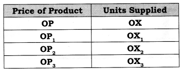 NCERT Solutions for Class 12 Micro Economics Perfect Competition ABQs Q1.1