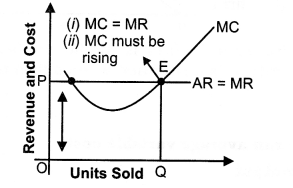 NCERT Solutions for Class 12 Micro Economics Perfect Competition Q2