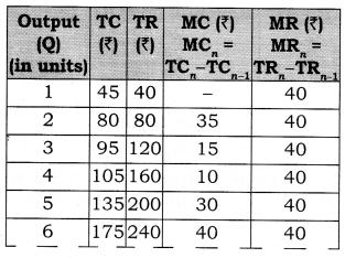 NCERT Solutions for Class 12 Micro Economics Producer Equilibrium LAQ Q4.1
