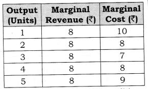NCERT Solutions for Class 12 Micro Economics Producer Equilibrium Q1