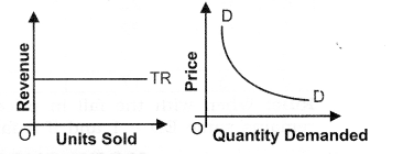 NCERT Solutions for Class 12 Micro Economics Revenue Q3.1