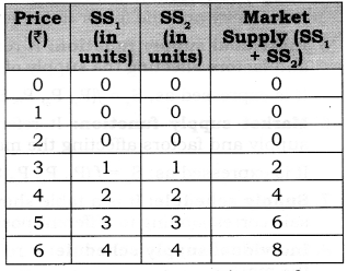NCERT Solutions for Class 12 Micro Economics Supply Q1.1