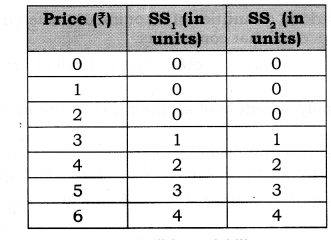 NCERT Solutions for Class 12 Micro Economics Supply Q1