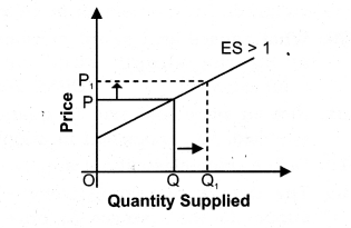 NCERT Solutions for Class 12 Micro Economics Supply Q10
