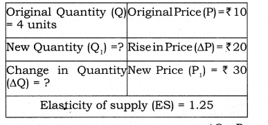 NCERT Solutions for Class 12 Micro Economics Supply Q11