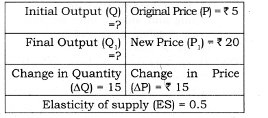 NCERT Solutions for Class 12 Micro Economics Supply Q12