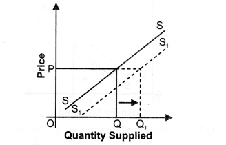 NCERT Solutions for Class 12 Micro Economics Supply Q4