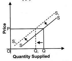 NCERT Solutions for Class 12 Micro Economics Supply Q5