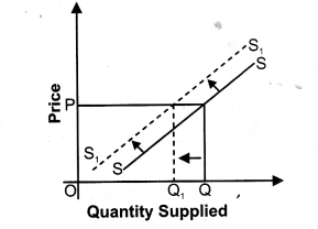 NCERT Solutions for Class 12 Micro Economics Supply Q6