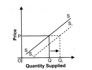 NCERT Solutions for Class 12 Micro Economics Supply Q7